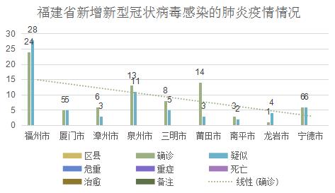 最新疫情情况 1月28日福建省新增新型冠状病毒感染的肺炎确诊病例7例疑似病例14例